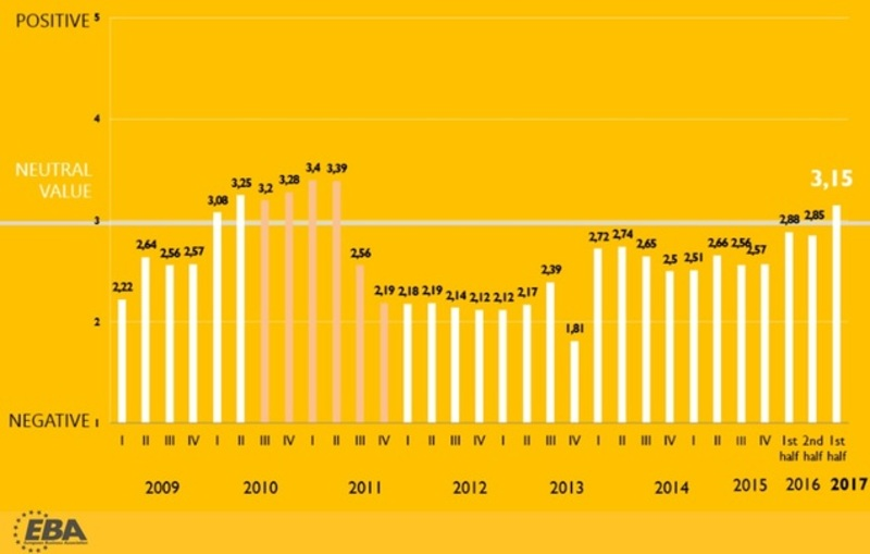 Індекс інвестиційної привабливості України став найвищим за 6 років